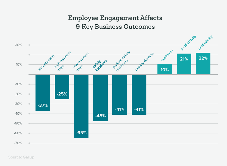 important-employee-engagement-affects-key-business-outcomes