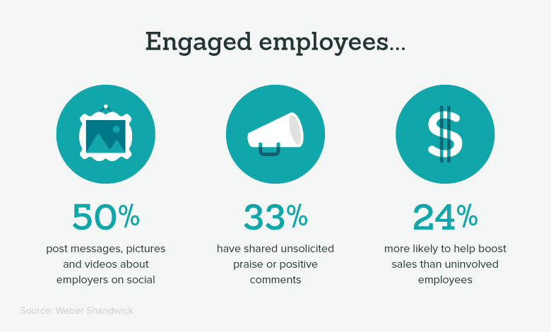 importance of employee engagement engaged employee stats
