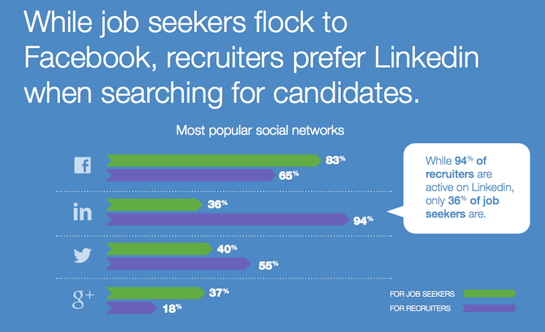 social recruiting stats graph