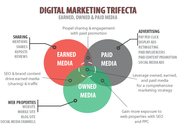 earned media strategy graph